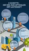 Infografik_ERP_Lastenheft_Vorschau