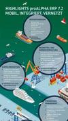 Infografik_proALPHA_ERP
